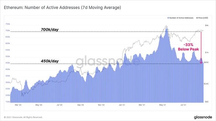 График активных адресов ETH