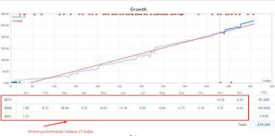 Pertumbuhan hasil trading forex