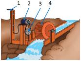 generator listrik air