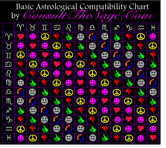 hearts generally  great dynamic with lots of attraction called conjunct by astrologists everywhere it is that very beneficial because also consult the sage positivity productivity authentic living rh consultthesagespot