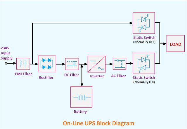 block diagram of Uninterruptible Power Supply