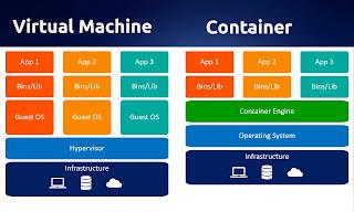 Perbandingan Virtual Machine dan Container