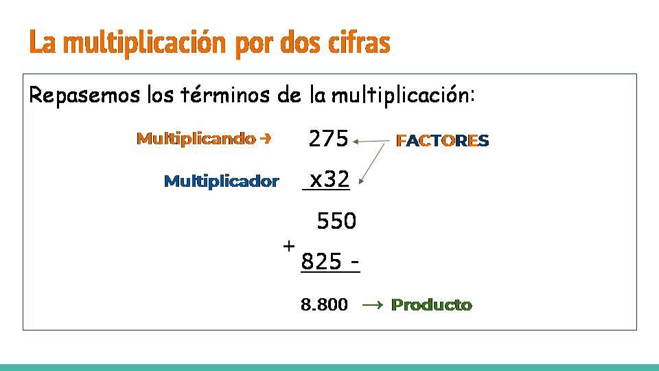 Mi aula de 4to. grado: Multiplicación por dos cifras