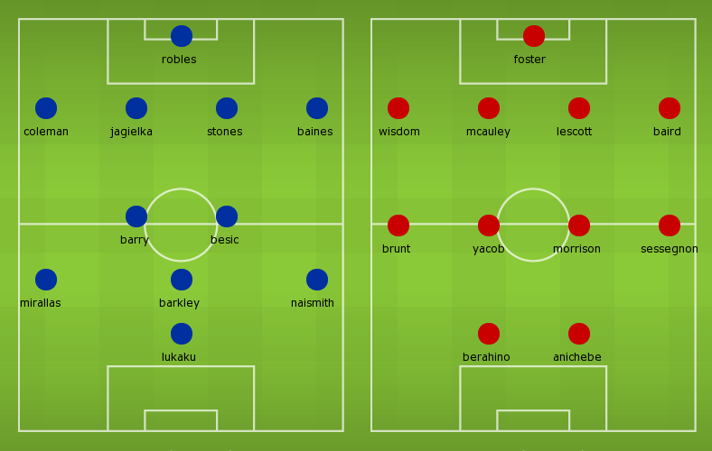 Possible Line-ups Everton vs West Brom