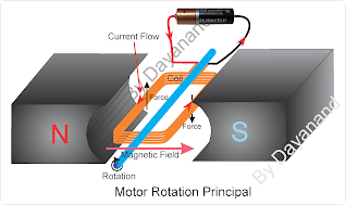 Principal of DC motor rotation