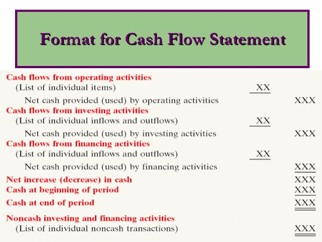 Cash flow statement format - operating, investing and financing activities