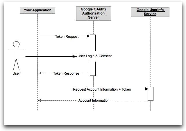 Oauth token generator java project : Dar conjugation command
