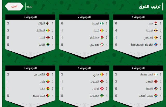 ترتيب مجموعات كأس ألآمم ألآفريقية بعد فوز مصر على الكونغو 2 - 0 الجولة الثانية