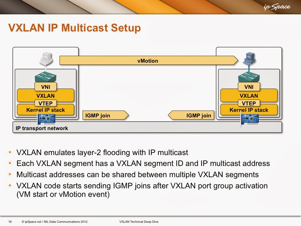 IGMP and PIM in Multicast VXLAN Transport Networks « ipSpace