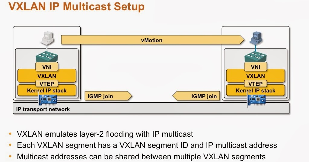 IGMP and PIM in Multicast VXLAN Transport Networks « ipSpace net blog