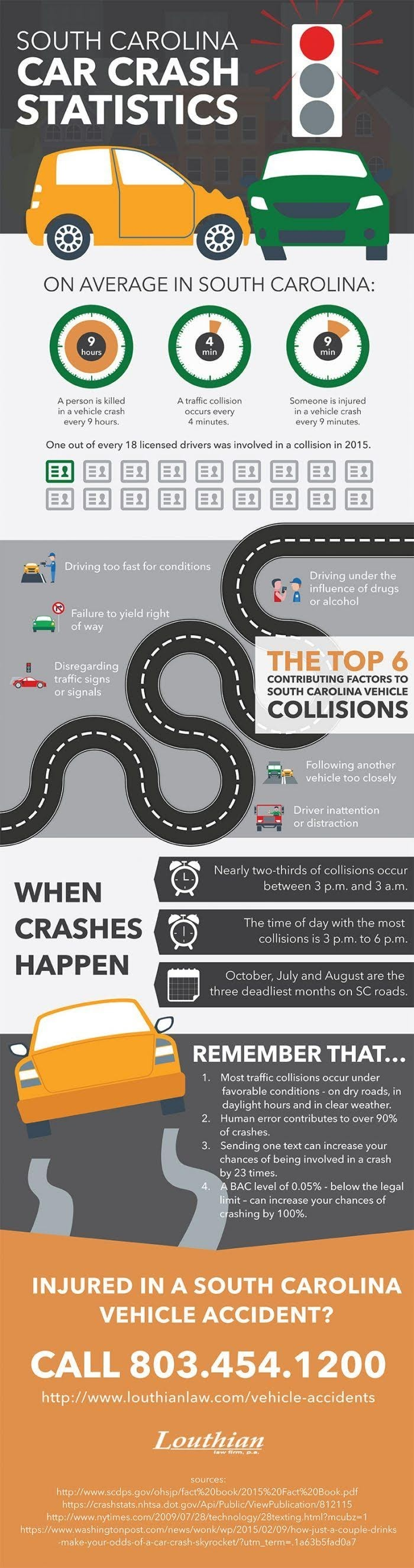 South Carolina Car Crash Statistics #infographic