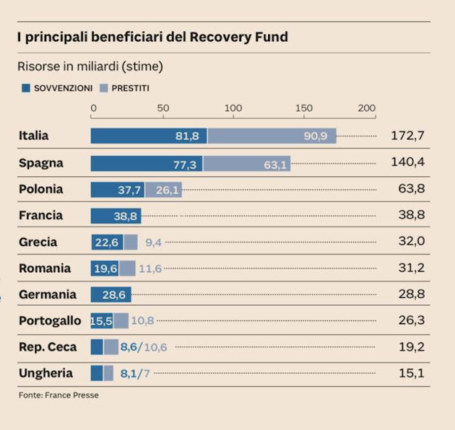 soldi dall'Europa