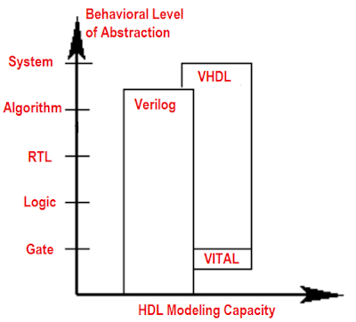 Verilog vs VHDL: Explain by Examples