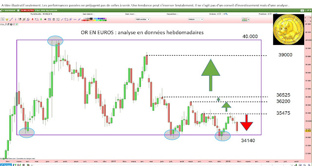 Analyse technique or euros - comment investir en or [04/02/18]