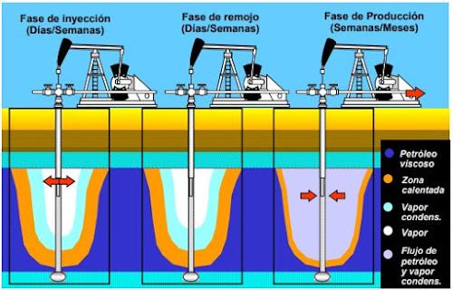 Procesos Térmicos - Estimulación con vapor