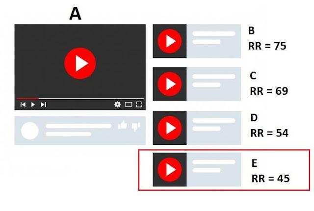Cách điểm RR hoạt động trong việc cắn đề xuất youtube