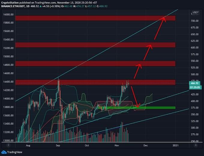 Ⓜ️Ethereum/USDT Analysis (13/11) View + Trading Plan #ETH $ETH