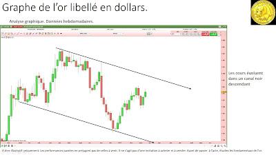 Analyse technique de l'or en euros [26/03/2017]