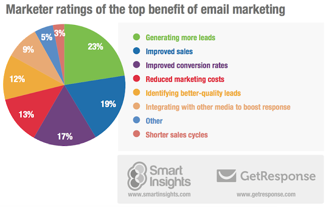 Email marketing chart by Get Response