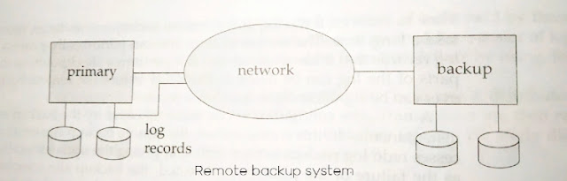 What is remote backup system in dbms? How it works in dbms