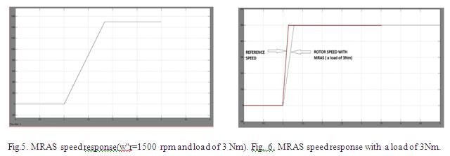 ASOKA TECHNOLOGIES : Sensorless Speed Estimation and