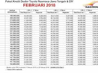 Simulasi Kredit Mobil Toyota Nasmoco Wilayah Jawa Tengah & DIY Februari 2018