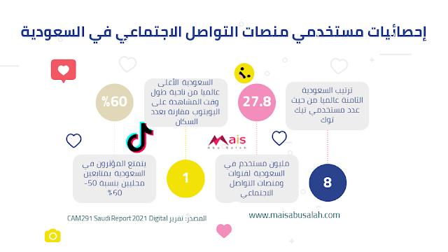 إحصائيات عن مستخدمي منصات التواصل الاجتماعي في السعودية