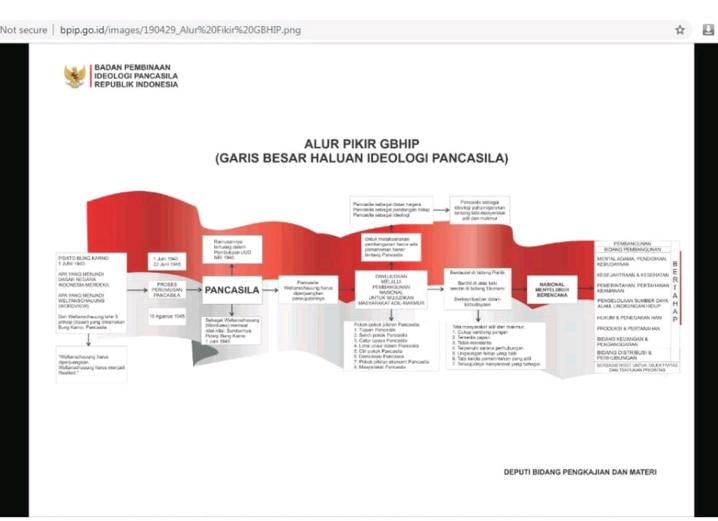 Beginilah Tampilan Website BPIP Yang Harganya Rp2,8 M