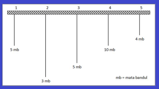 gambar pandulum