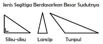 gamabr jenis segitiga