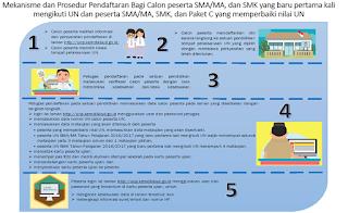 Informasi Ujian Nasional Perbaikan 2017