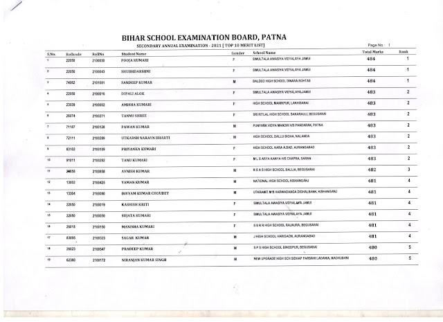 बिहार बोर्ड मैट्रिक परीक्षा 2021 के टॉपरों की पूरी सूची यहां देखिये - Bihar Board 10th Topper