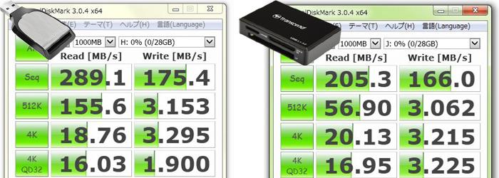 サンディスク エクストリーム プロ SD UHS-II リーダー/ライター(SDDR-399-J46B)の圧倒的ハイスピードが際立つ検証結果