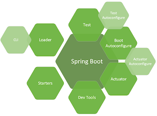 Top 20 Spring Boot Interview Questions with Answers for Java Developers