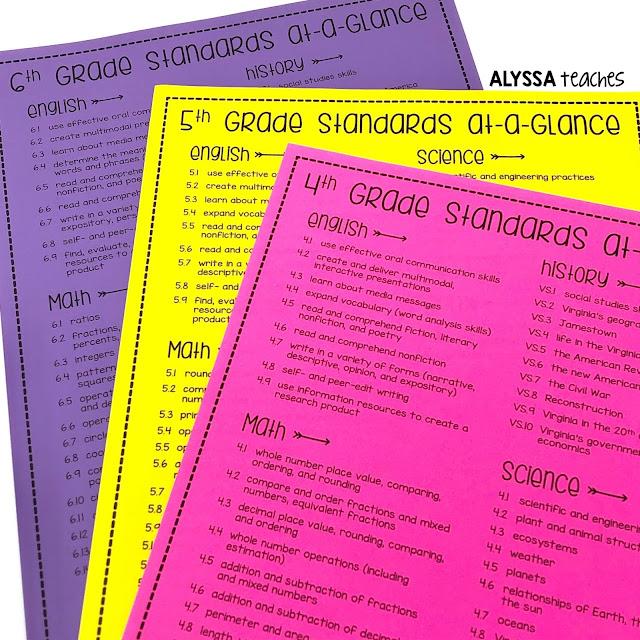 Grades K-6 Virginia SOLs At a Glance Free Download