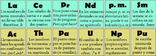 Tabla Periódica de ortografía