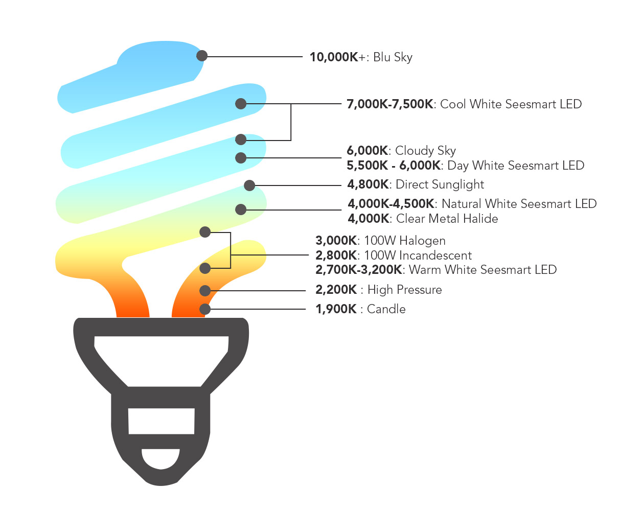 Kelvin Color Temperature What It Is And What You Need To Know