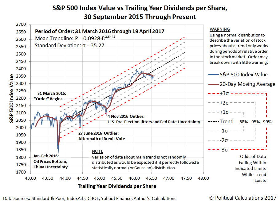 S&P 500 Index Value vs Trailing Year Dividends per Share, 30 September 2015 through 19 April 2017, with period of order since 31 March 2016