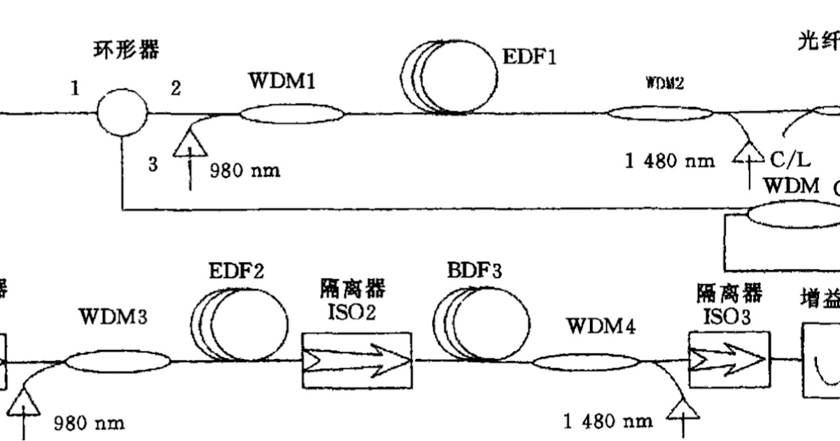 Experimental Study on a Broadband Erbium-doped Fiber Amplifier