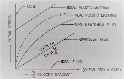 fluid velocity diagram