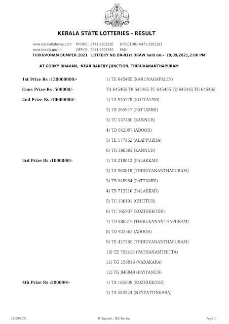 Kerala Lottery Result Thiruvonam Bumper Br 81 19.09.2021 part-1