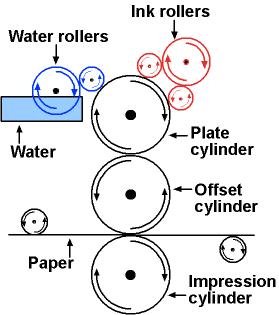 cetak offset dan digital printing di jakarta