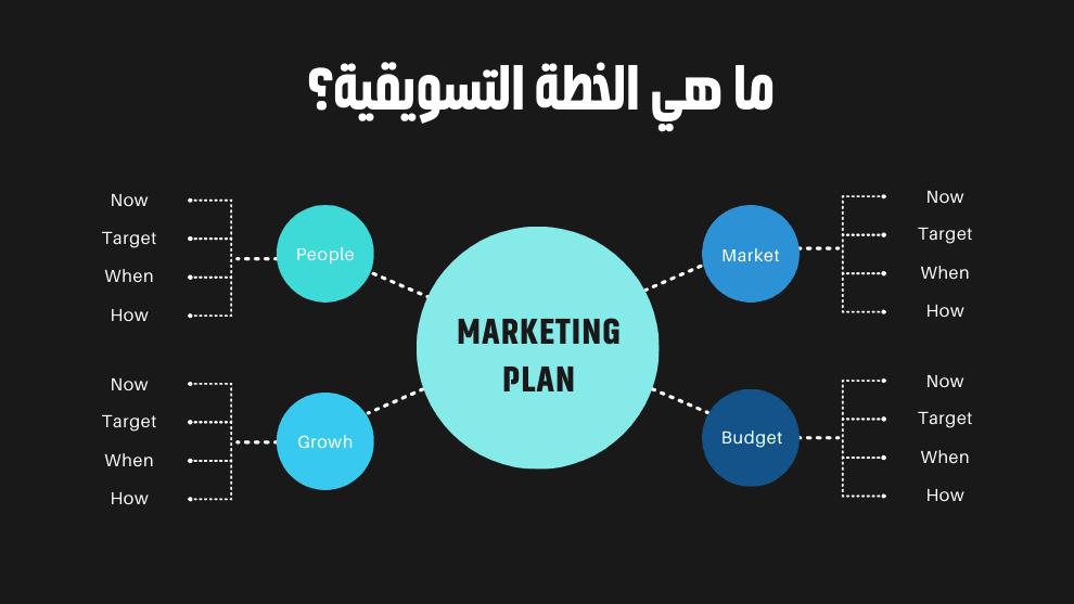 أنواع الخطط التسويقية