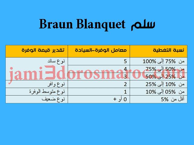 Braun Blanquet سلم