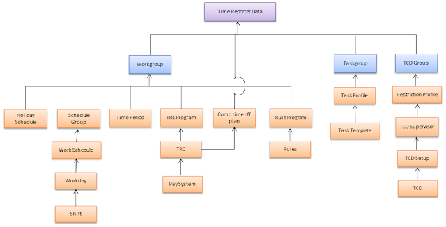 Time and Labor Setup, Time and Labor Architecture