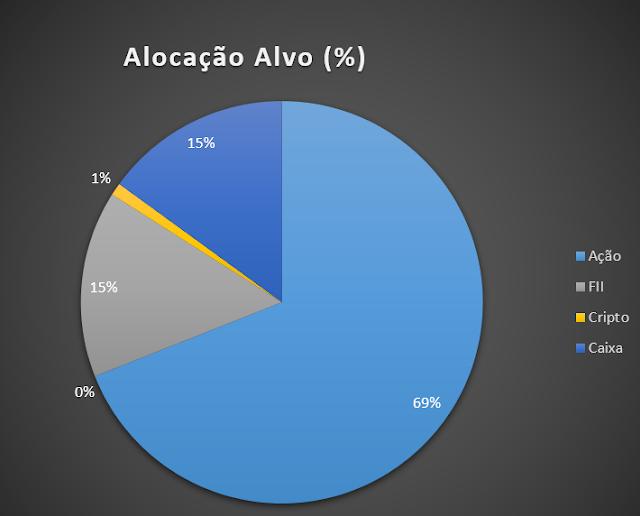 Alocação alvo de ativos - estratégia para independência financeira - FIRE Jovem - FIRE Brasil