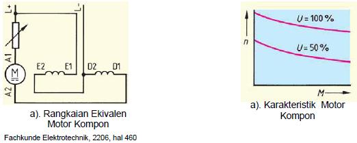 Gambar 4.27. Karakteristik Motor Kompon