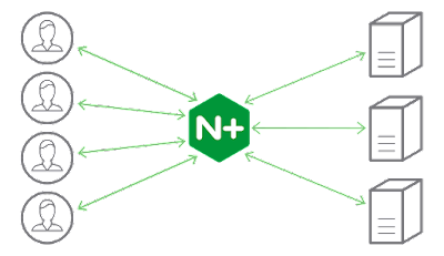 load balancer nginx plus general solusindo