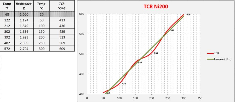 TCR Ni220