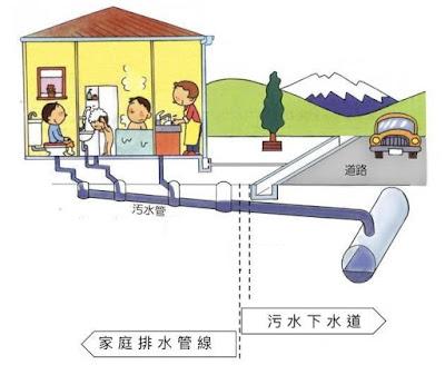 污水下水道示意圖